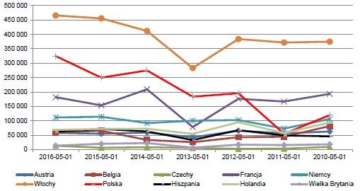 Stan zapasów jabłek w chłodniach w EU wg krajów na dzień 1 maja w tonach 2010-2016; Źródło: obliczenia własne na podstawie danych WAPA