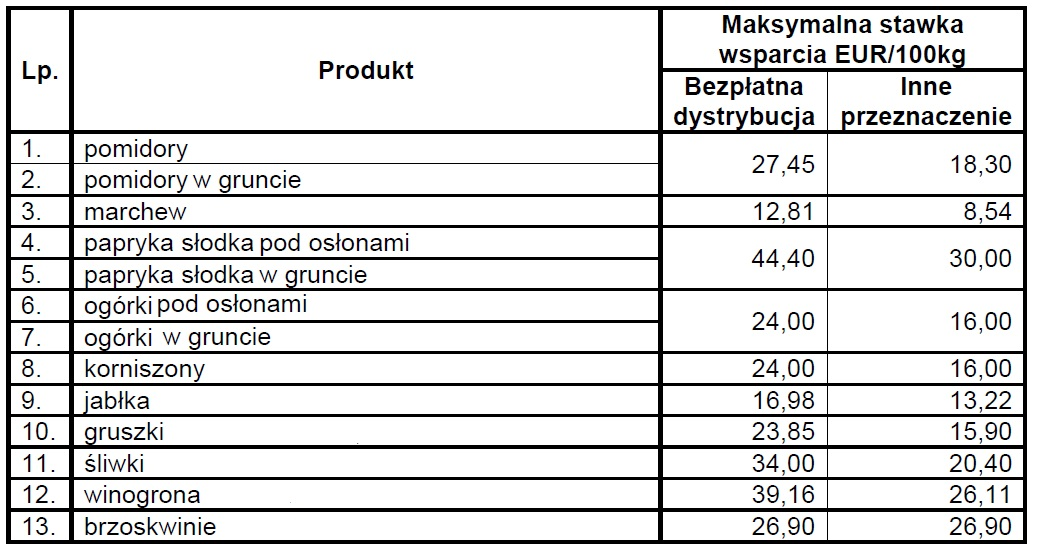 maksymalne-kwoty-wsparcia-na-wycofanie-z-rynku
