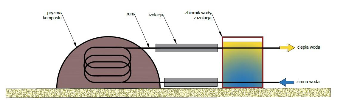 Schemat ogrzewanie szklarni kompostem