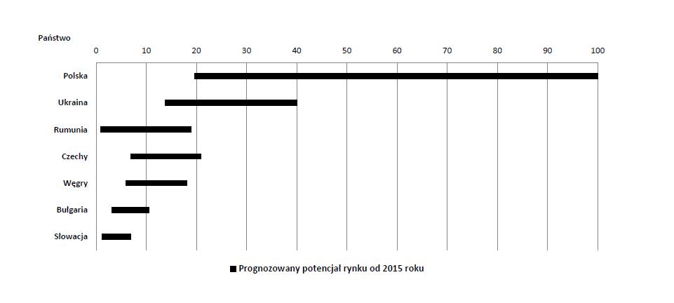 Prognoza sprzedaży cydru/perry w mln litrów w latach 2015-2020. Opracowanie na podstawie Euromonitor International