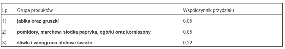 Wysokość współczynnika przydziału dla owoców i warzyw zgłoszonych na podstawie § 5 ust. 2 pkt 2 rozporządzenia Rady Ministrów z dnia 5 września 2016 r. w sprawie realizacji przez Agencję Rynku Rolnego zadań związanych z ustanowieniem dalszych tymczasowych środków wsparcia dla producentów niektórych owoców i warzyw w związku z kontynuacją zakazu ich przywozu z Unii Europejskiej do Federacji Rosyjskiej (Dz. U. z 2016 r. poz. 1523).