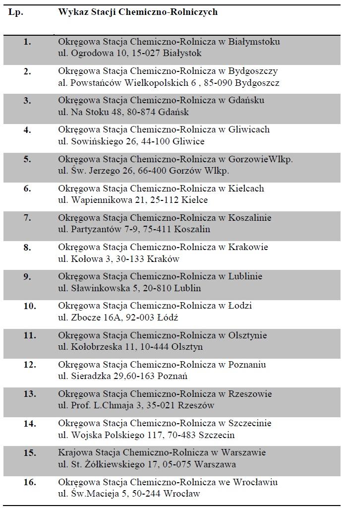 Tabela 1. Wykaz Stacji Chemiczno-Rolniczych w Polsce