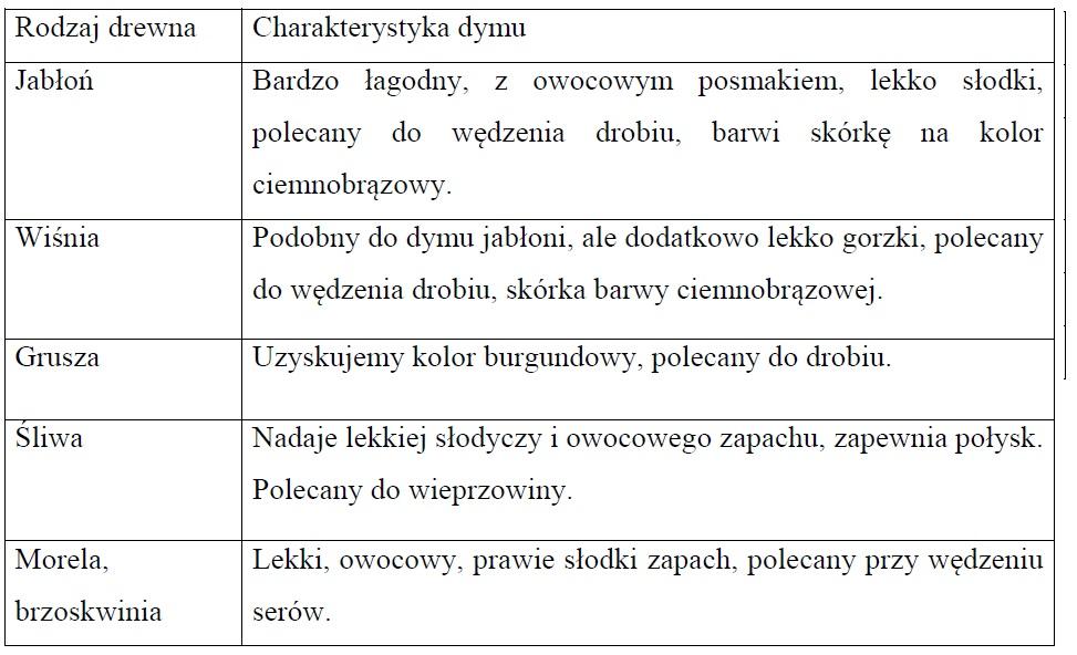 Charakterystyka dymu. Opracowanie własne na podstawie: Dolatowski Z., Niewiadomska A., Kiljanek T., Borzęcka M., Semeniuk S., Żmudzki J., (2014)