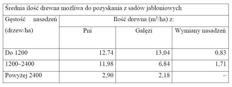 Średnia ilość drewna możliwa do pozyskania z sadów jabłoniowych. Opracowanie własne na podstawie: Romański L., Dyjakon A., Adamczyk F., Frąckowiak P., (2014).