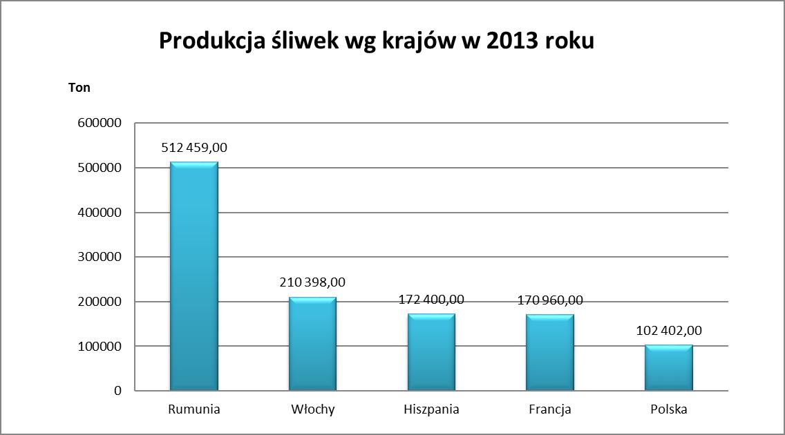 Produkcja śliwek. Źródło: opracowanie własne na podstawie danych FAO z 2013 roku