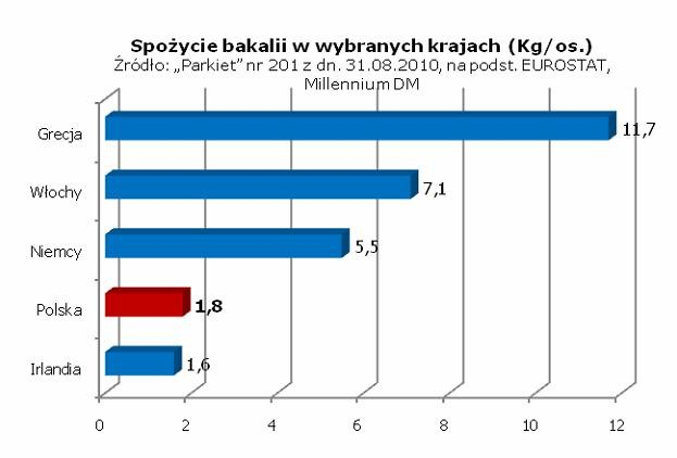 Spożycie bakalii w wybranych krajach. Źródło: www.bakalland.pl